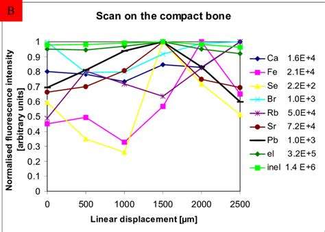 Scan in the substantia compacta, intensities normalized to