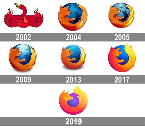 Mozilla Firefox logo and symbol, meaning, history, PNG