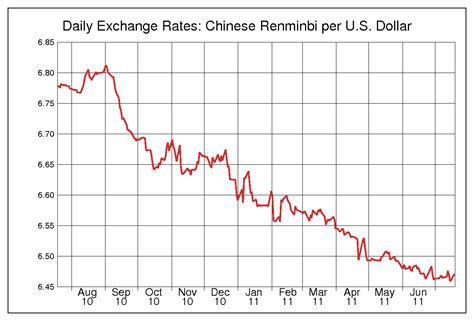 The effect of China inflation for foreign buyers