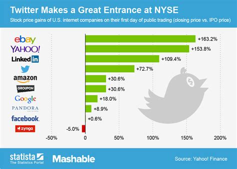 Chart: Twitter Makes a Great Entrance at NYSE | Statista