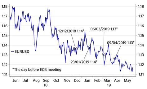 ECB Preview: EUR/USD Exchange Rate Tipped To Dip Pre, Rise