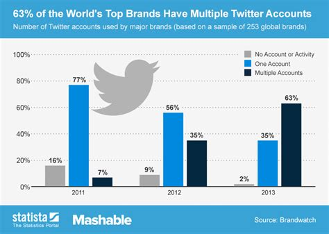 Chart: 63% of the World's Top Brands Have Multiple Twitter