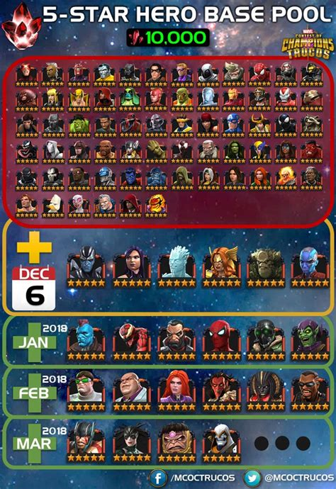 Who are the worst 5* Champs? — Marvel Contest of Champions